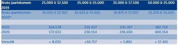 Hypotheek 2020_NIBUD_Tweeverdieners