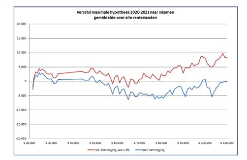 Nibud_Hypotheek 2021 en 2020 vergelijking
