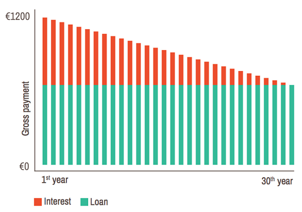 Linear mortgage in the Netherlands